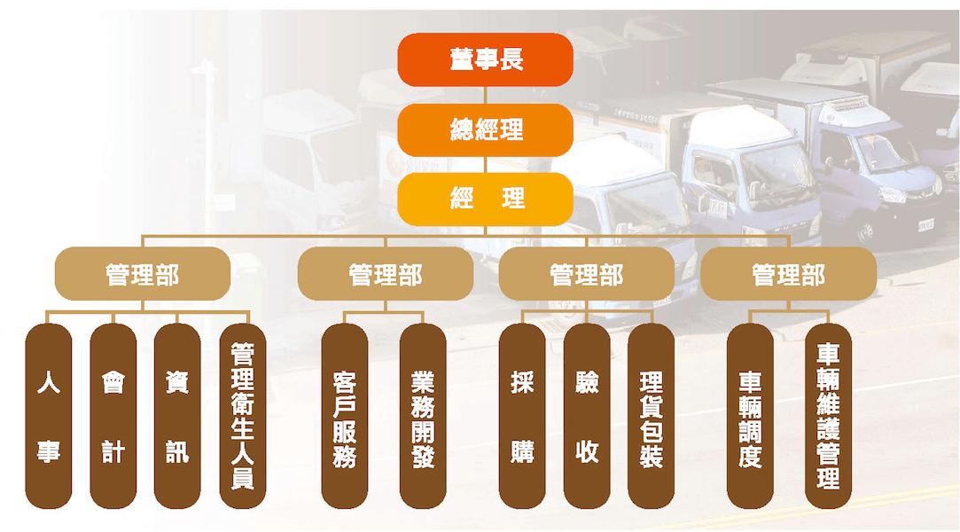 東昇米糧內部組織圖